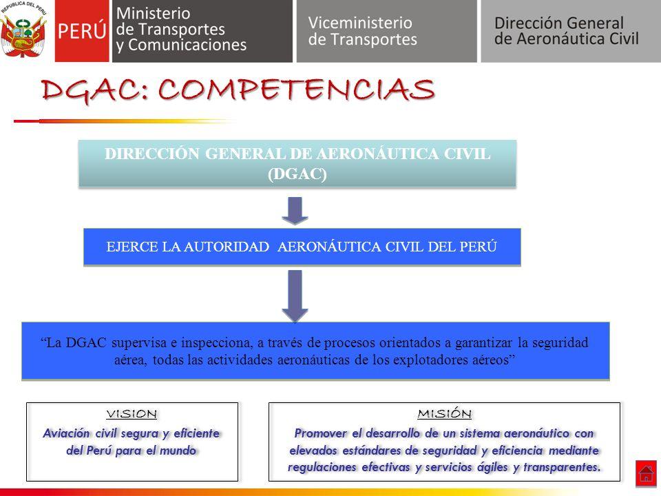 DGAC: COMPETENCIAS DIRECCIÓN GENERAL DE AERONÁUTICA CIVIL (DGAC) La DGAC supervisa e inspecciona, a través de procesos orientados a garantizar la seguridad aérea, todas las actividades aeronáuticas de los explotadores aéreos EJERCE LA AUTORIDAD AERONÁUTICA CIVIL DEL PERÚ VISION Aviación civil segura y eficiente del Perú para el mundo VISION Aviación civil segura y eficiente del Perú para el mundo MISIÓN Promover el desarrollo de un sistema aeronáutico con elevados estándares de seguridad y eficiencia mediante regulaciones efectivas y servicios ágiles y transparentes.