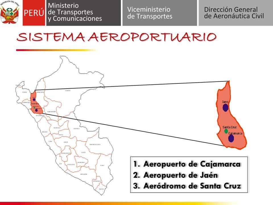 SISTEMA AEROPORTUARIO 1.Aeropuerto de CajamarcaAeropuerto de Cajamarca 2.Aeropuerto de JaénAeropuerto de Jaén 3.Aeródromo de Santa CruzAeródromo de Santa Cruz 1.Aeropuerto de CajamarcaAeropuerto de Cajamarca 2.Aeropuerto de JaénAeropuerto de Jaén 3.Aeródromo de Santa CruzAeródromo de Santa Cruz