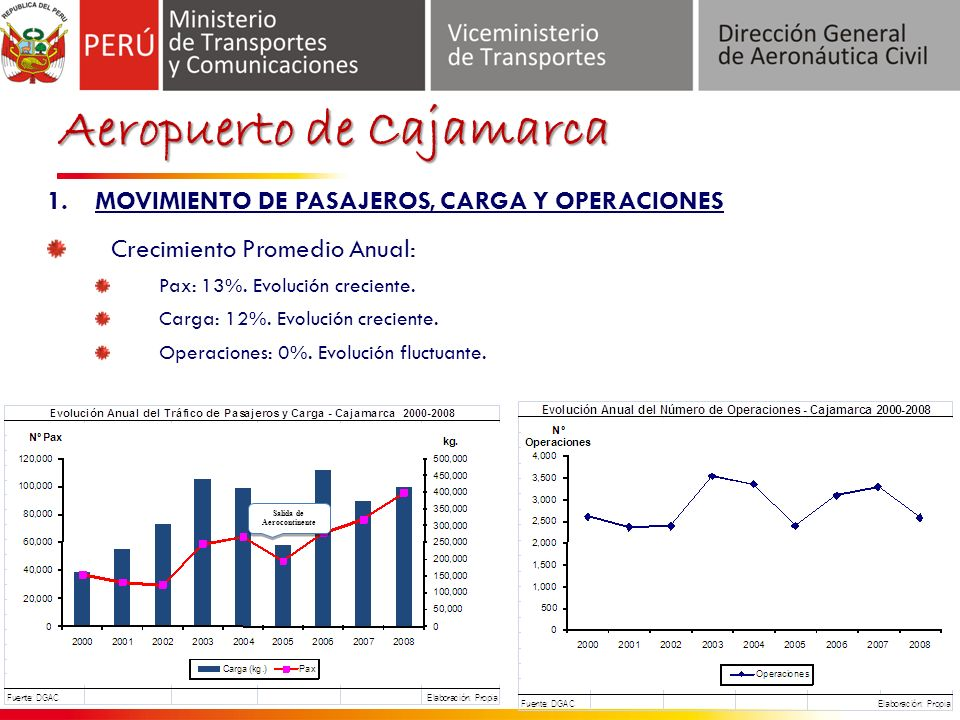 Aeropuerto de Cajamarca 1.MOVIMIENTO DE PASAJEROS, CARGA Y OPERACIONES Crecimiento Promedio Anual: Pax: 13%.