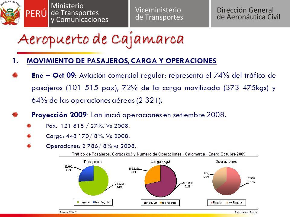 Aeropuerto de Cajamarca 1.MOVIMIENTO DE PASAJEROS, CARGA Y OPERACIONES Ene – Oct 09: Aviación comercial regular: representa el 74% del tráfico de pasajeros (101 515 pax), 72% de la carga movilizada (373 475kgs) y 64% de las operaciones aéreas (2 321).
