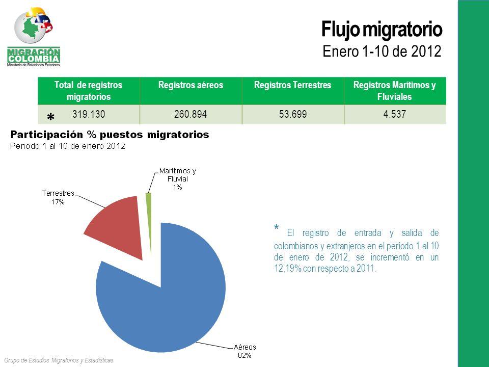 Flujo migratorio Enero 1-10 de 2012 Total de registros migratorios Registros aéreosRegistros TerrestresRegistros Marítimos y Fluviales 319.130260.89453.6994.537 Grupo de Estudios Migratorios y Estadísticas * El registro de entrada y salida de colombianos y extranjeros en el período 1 al 10 de enero de 2012, se incrementó en un 12,19% con respecto a 2011.