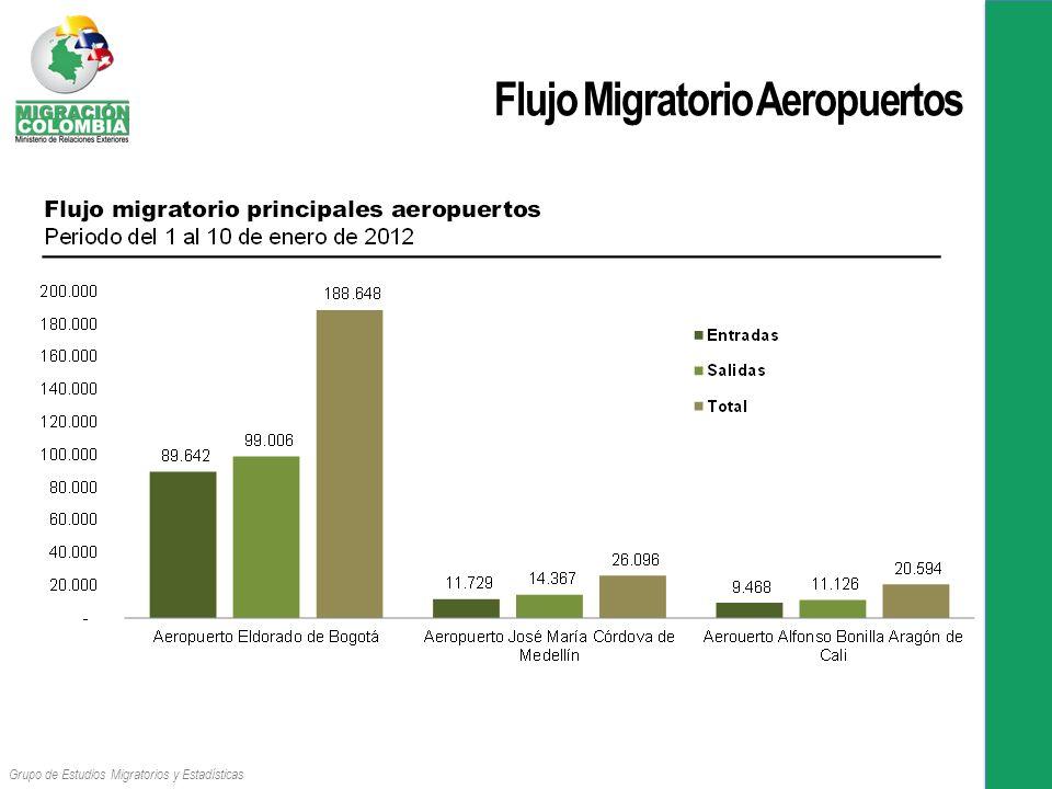 Flujo Migratorio Aeropuertos Grupo de Estudios Migratorios y Estadísticas
