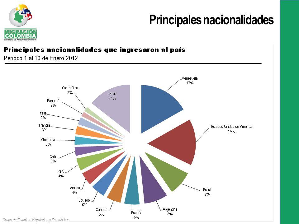 Principales nacionalidades Grupo de Estudios Migratorios y Estadísticas