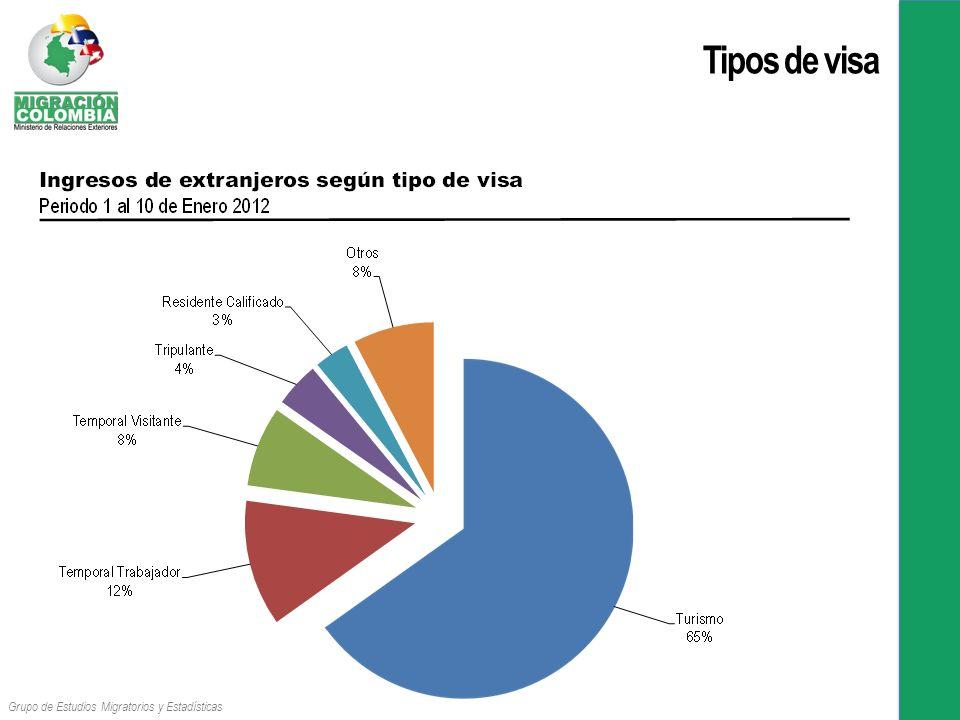 Tipos de visa Grupo de Estudios Migratorios y Estadísticas