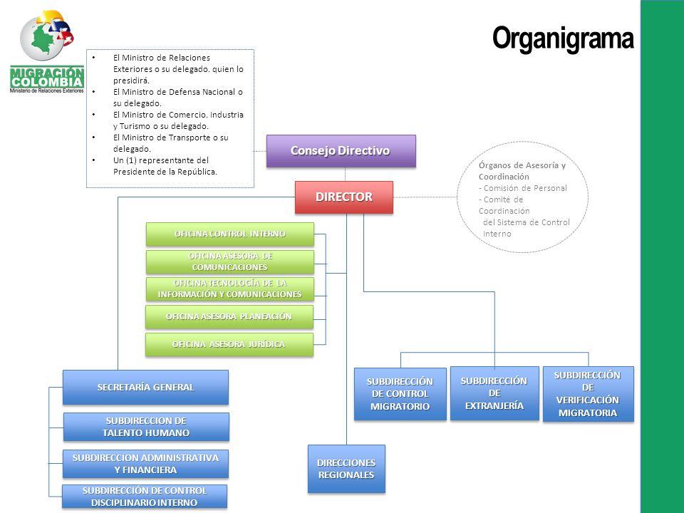 SUBDIRECCIÓN DE CONTROL MIGRATORIO SUBDIRECCIÓN SUBDIRECCIÓN DE EXTRANJERÍA EXTRANJERÍA SECRETARÍA GENERAL OFICINA ASESORA PLANEACIÓN OFICINA TECNOLOGÍA DE LA INFORMACIÓN Y COMUNICACIONES SUBDIRECCION ADMINISTRATIVA Y FINANCIERA SUBDIRECCION DE TALENTO HUMANO SUBDIRECCION DE TALENTO HUMANO DIRECCIONES REGIONALES SUBDIRECCIÓN DE CONTROL DISCIPLINARIO INTERNO OFICINA CONTROL INTERNO OFICINA ASESORA DE COMUNICACIONES OFICINA ASESORA JURÍDICA Órganos de Asesoría y Coordinación - Comisión de Personal - Comité de Coordinación del Sistema de Control Interno DIRECTORDIRECTOR SUBDIRECCIÓN DE VERIFICACIÓN MIGRATORIA SUBDIRECCIÓN DE VERIFICACIÓN MIGRATORIA El Ministro de Relaciones Exteriores o su delegado.