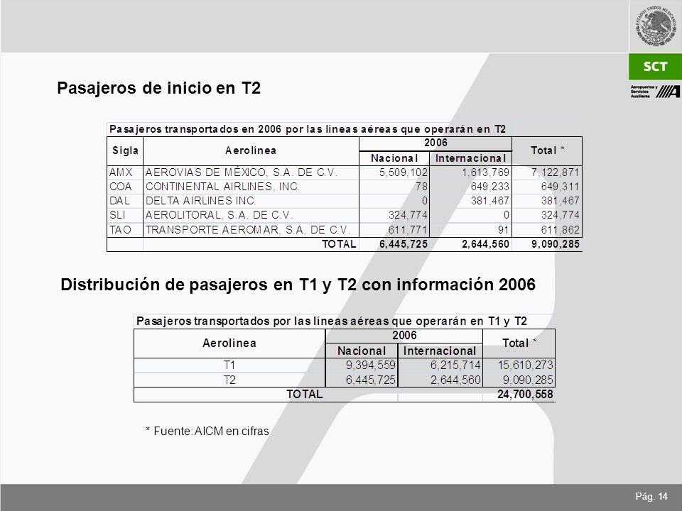 Pág. 14 Pasajeros de inicio en T2 Distribución de pasajeros en T1 y T2 con información 2006 * Fuente: AICM en cifras