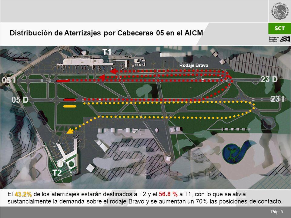 Pág. 5 Distribución de Aterrizajes por Cabeceras 05 en el AICM 43.2% El 43.2% de los aterrizajes estarán destinados a T2 y el 56.8 % a T1, con lo que