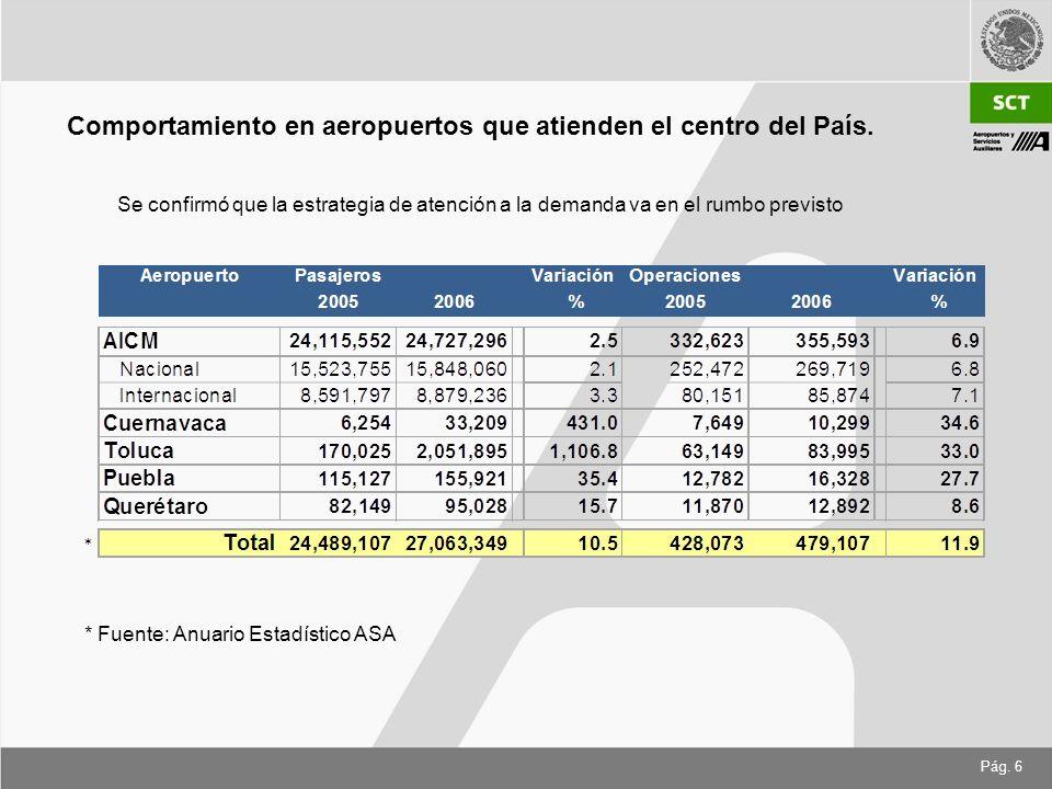 Pág. 6 Se confirmó que la estrategia de atención a la demanda va en el rumbo previsto Comportamiento en aeropuertos que atienden el centro del País. *