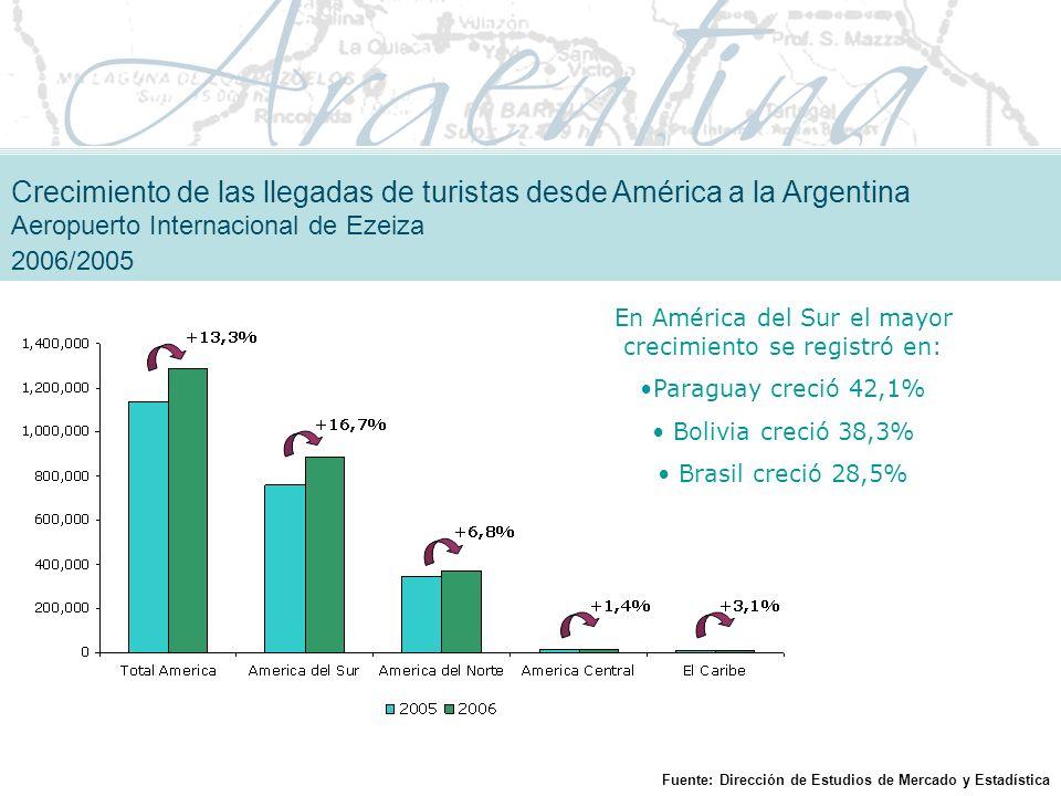 Crecimiento de las llegadas de turistas desde América a la Argentina Aeropuerto Internacional de Ezeiza 2006/2005 En América del Sur el mayor crecimiento se registró en: Paraguay creció 42,1% Bolivia creció 38,3% Brasil creció 28,5% Fuente: Dirección de Estudios de Mercado y Estadística