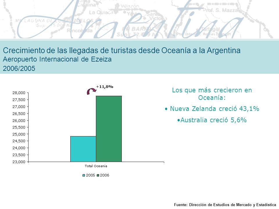 Los que más crecieron en Oceanía: Nueva Zelanda creció 43,1% Australia creció 5,6% Crecimiento de las llegadas de turistas desde Oceanía a la Argentina Aeropuerto Internacional de Ezeiza 2006/2005 Fuente: Dirección de Estudios de Mercado y Estadística