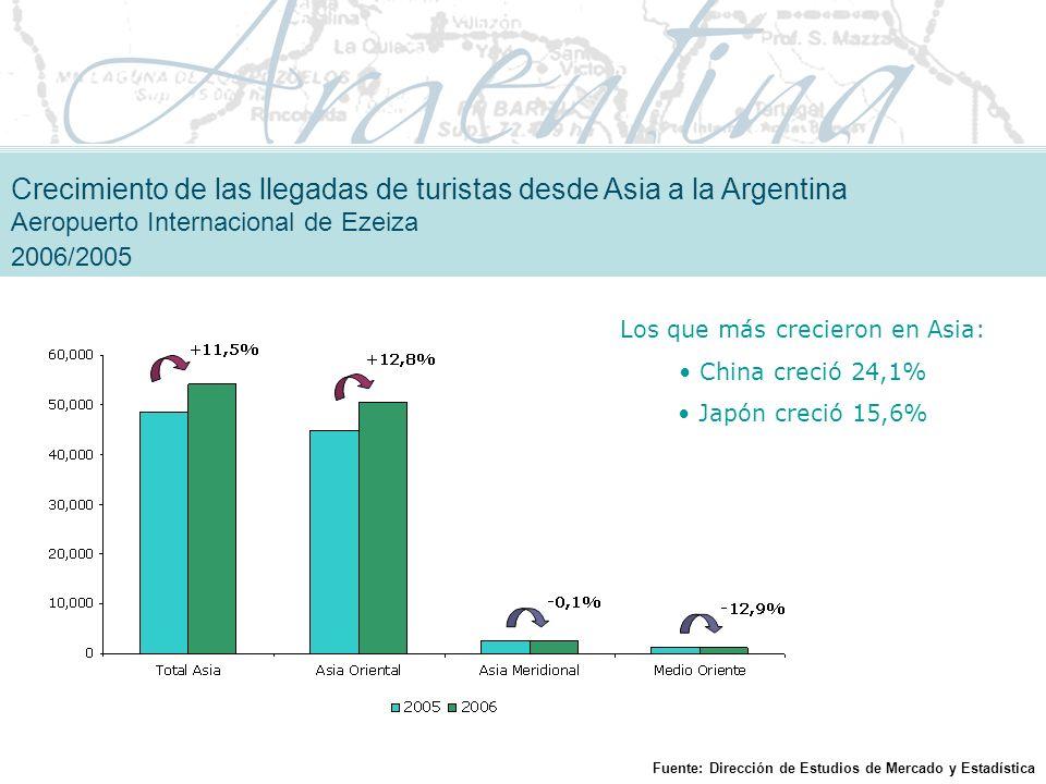 Los que más crecieron en Asia: China creció 24,1% Japón creció 15,6% Crecimiento de las llegadas de turistas desde Asia a la Argentina Aeropuerto Internacional de Ezeiza 2006/2005 Fuente: Dirección de Estudios de Mercado y Estadística