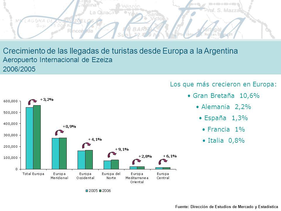 Los que más crecieron en Europa: Gran Bretaña 10,6% Alemania 2,2% España 1,3% Francia 1% Italia 0,8% Crecimiento de las llegadas de turistas desde Europa a la Argentina Aeropuerto Internacional de Ezeiza 2006/2005 Fuente: Dirección de Estudios de Mercado y Estadística