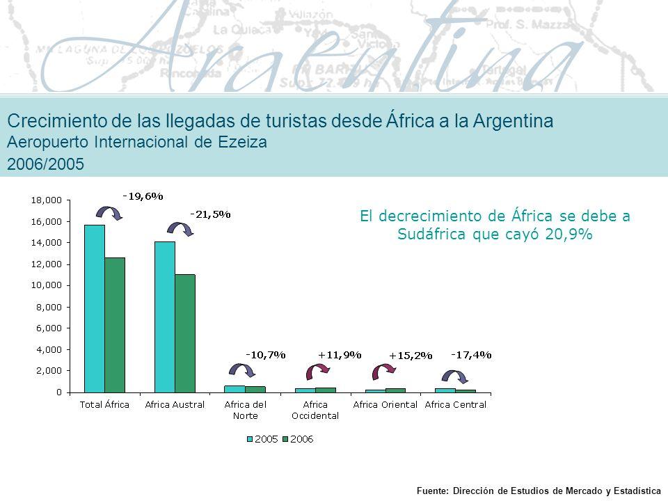 El decrecimiento de África se debe a Sudáfrica que cayó 20,9% Crecimiento de las llegadas de turistas desde África a la Argentina Aeropuerto Internacional de Ezeiza 2006/2005 Fuente: Dirección de Estudios de Mercado y Estadística