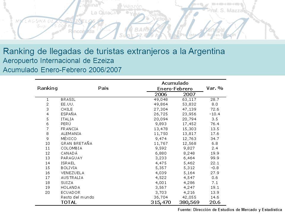 Ranking de llegadas de turistas extranjeros a la Argentina Aeropuerto Internacional de Ezeiza Acumulado Enero-Febrero 2006/2007 Fuente: Dirección de Estudios de Mercado y Estadística
