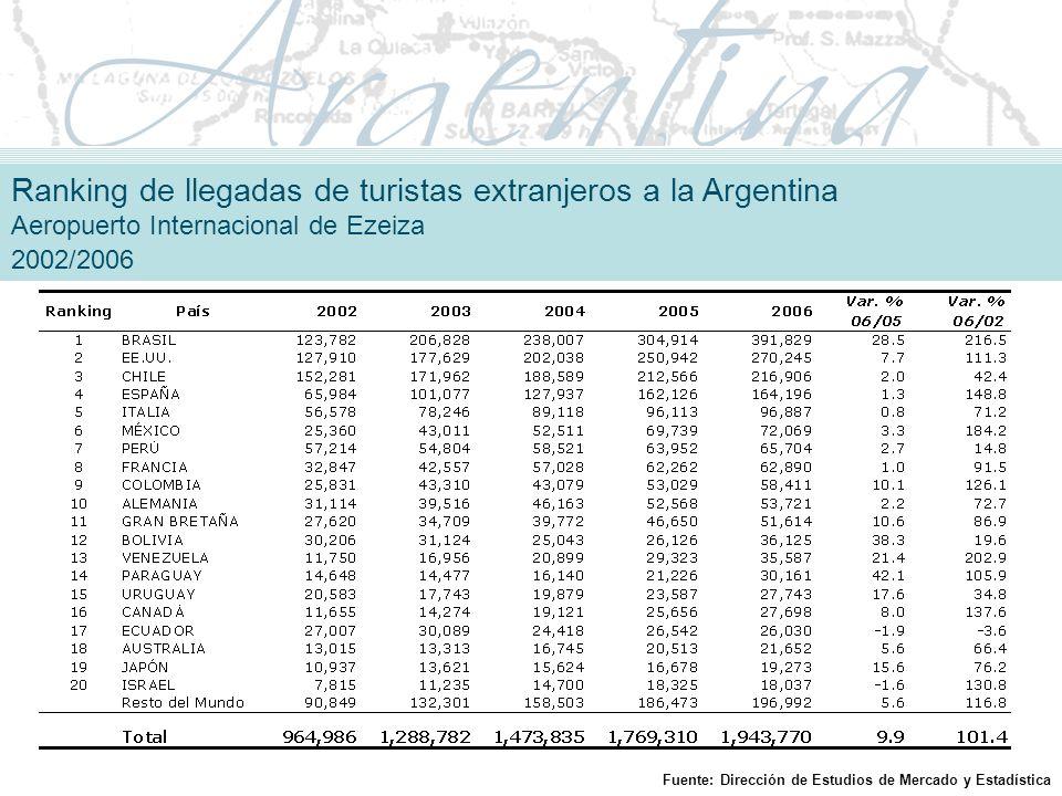 Ranking de llegadas de turistas extranjeros a la Argentina Aeropuerto Internacional de Ezeiza 2002/2006 Fuente: Dirección de Estudios de Mercado y Estadística