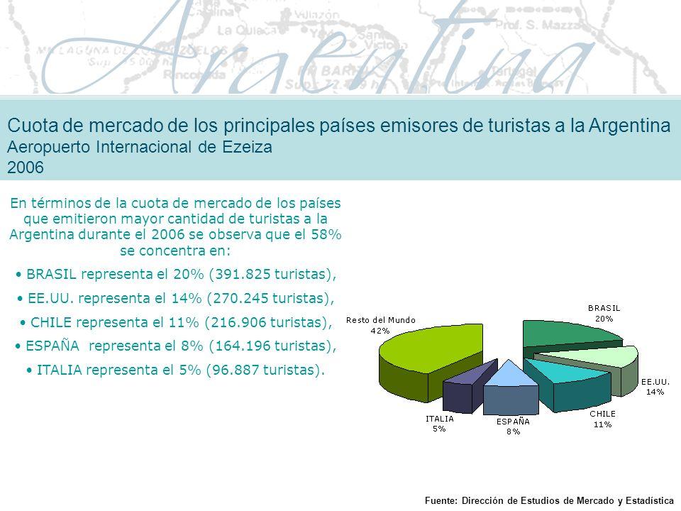 Cuota de mercado de los principales países emisores de turistas a la Argentina Aeropuerto Internacional de Ezeiza 2006 En términos de la cuota de mercado de los países que emitieron mayor cantidad de turistas a la Argentina durante el 2006 se observa que el 58% se concentra en: BRASIL representa el 20% (391.825 turistas), EE.UU.