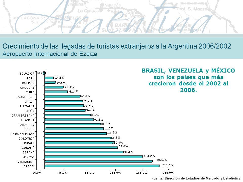 Crecimiento de las llegadas de turistas extranjeros a la Argentina 2006/2002 Aeropuerto Internacional de Ezeiza BRASIL, VENEZUELA y MÉXICO son los países que más crecieron desde el 2002 al 2006.