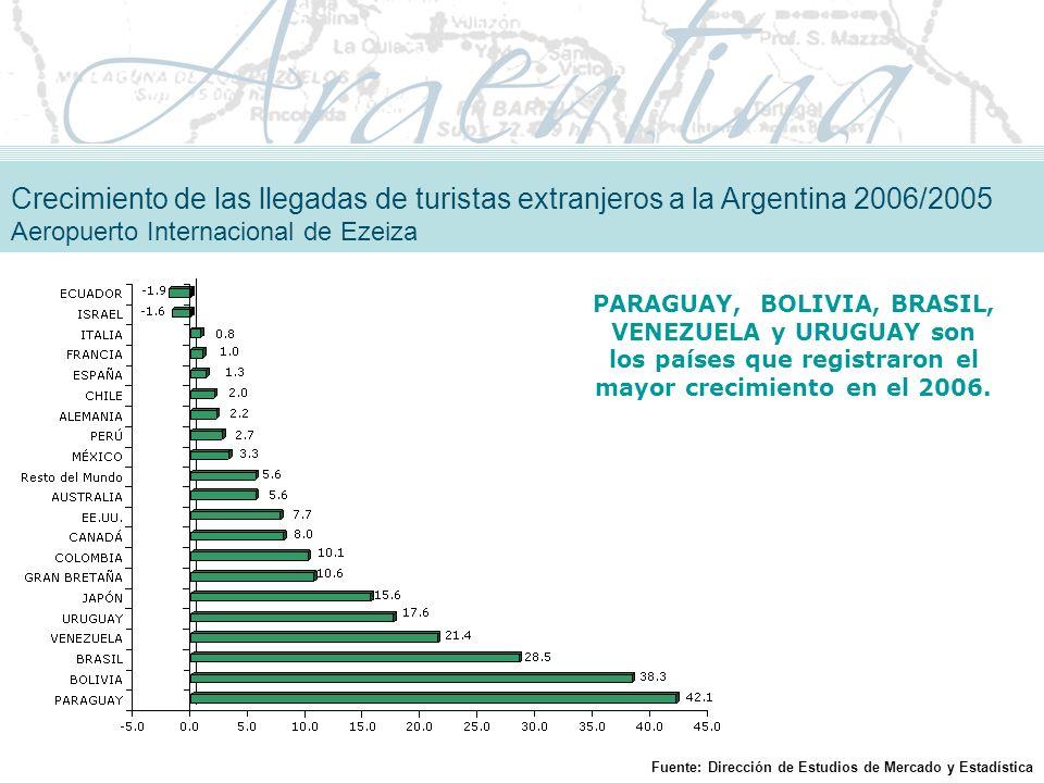 PARAGUAY, BOLIVIA, BRASIL, VENEZUELA y URUGUAY son los países que registraron el mayor crecimiento en el 2006.