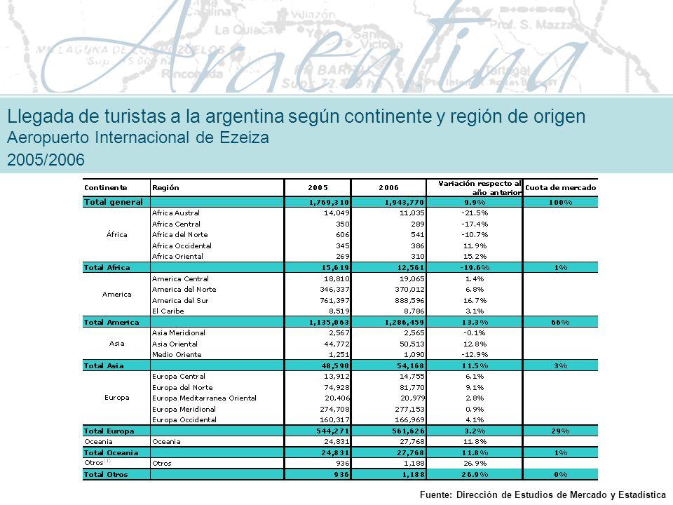 Llegada de turistas a la argentina según continente y región de origen Aeropuerto Internacional de Ezeiza 2005/2006 Fuente: Dirección de Estudios de Mercado y Estadística