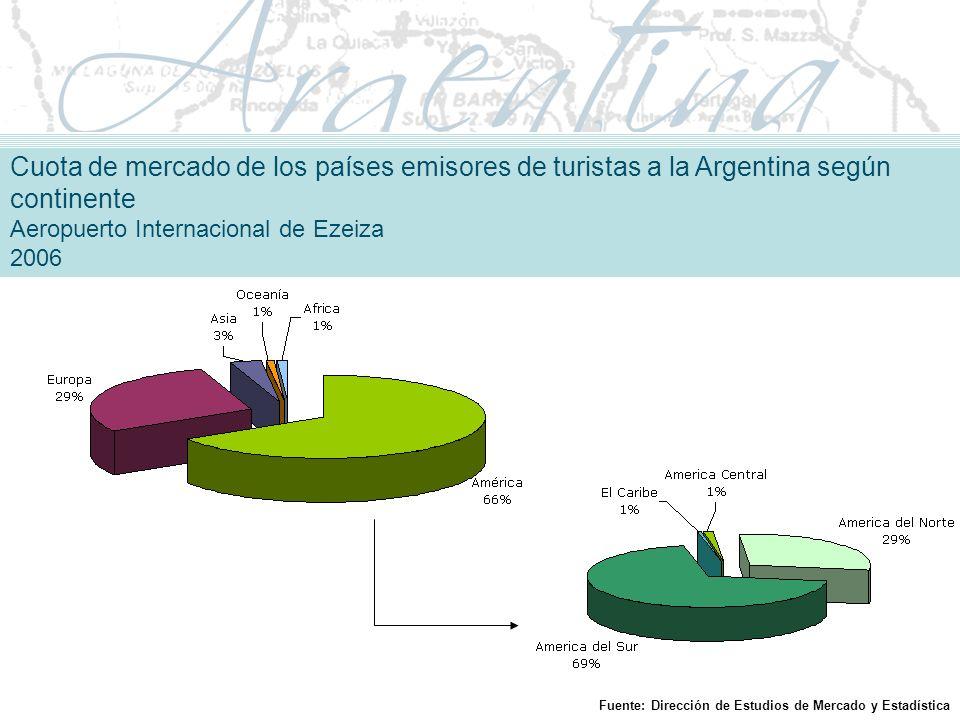 Cuota de mercado de los países emisores de turistas a la Argentina según continente Aeropuerto Internacional de Ezeiza 2006 Fuente: Dirección de Estudios de Mercado y Estadística