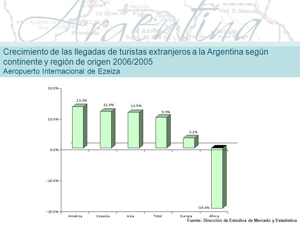 Crecimiento de las llegadas de turistas extranjeros a la Argentina según continente y región de origen 2006/2005 Aeropuerto Internacional de Ezeiza Fuente: Dirección de Estudios de Mercado y Estadística