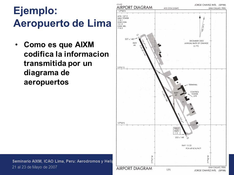 5 Federal Aviation Administration Seminario AIXM, ICAO Lima, Peru: Aerodromos y Helipuertos en AIXM 21 al 23 de Mayo de 2007 Ejemplo: Aeropuerto de Lima Como es que AIXM codifica la informacion transmitida por un diagrama de aeropuertos
