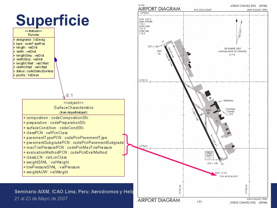 8 Federal Aviation Administration Seminario AIXM, ICAO Lima, Peru: Aerodromos y Helipuertos en AIXM 21 al 23 de Mayo de 2007 Superficie
