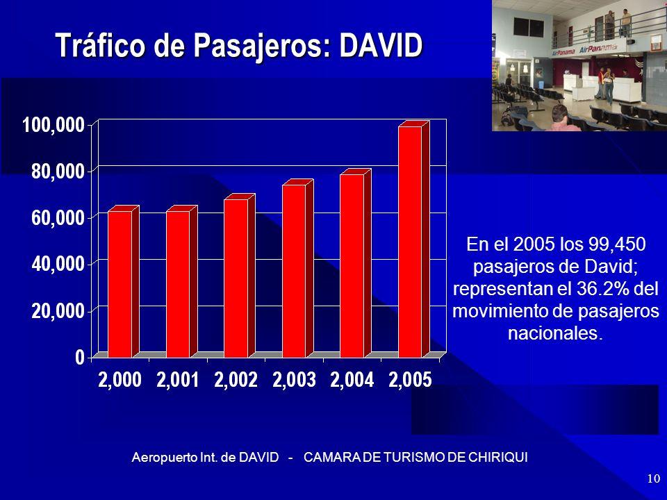 Aeropuerto Int. de DAVID - CAMARA DE TURISMO DE CHIRIQUI 10 Tráfico de Pasajeros: DAVID En el 2005 los 99,450 pasajeros de David; representan el 36.2%