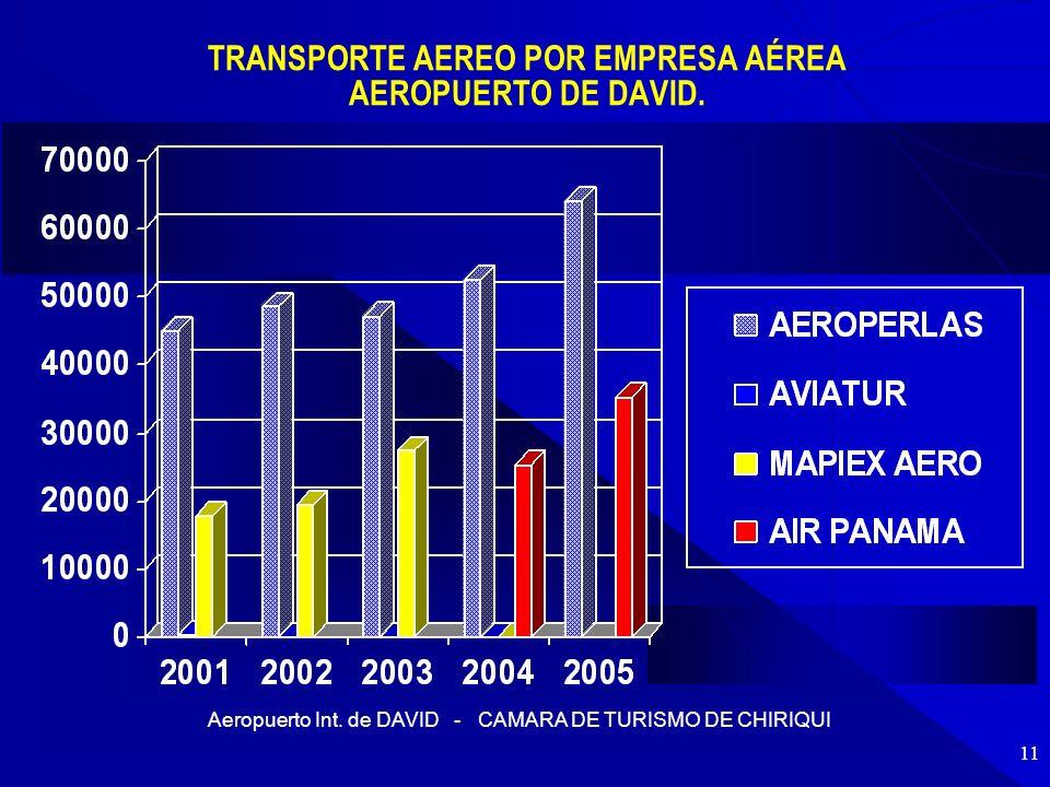 Aeropuerto Int. de DAVID - CAMARA DE TURISMO DE CHIRIQUI 11 TRANSPORTE AEREO POR EMPRESA AÉREA AEROPUERTO DE DAVID.