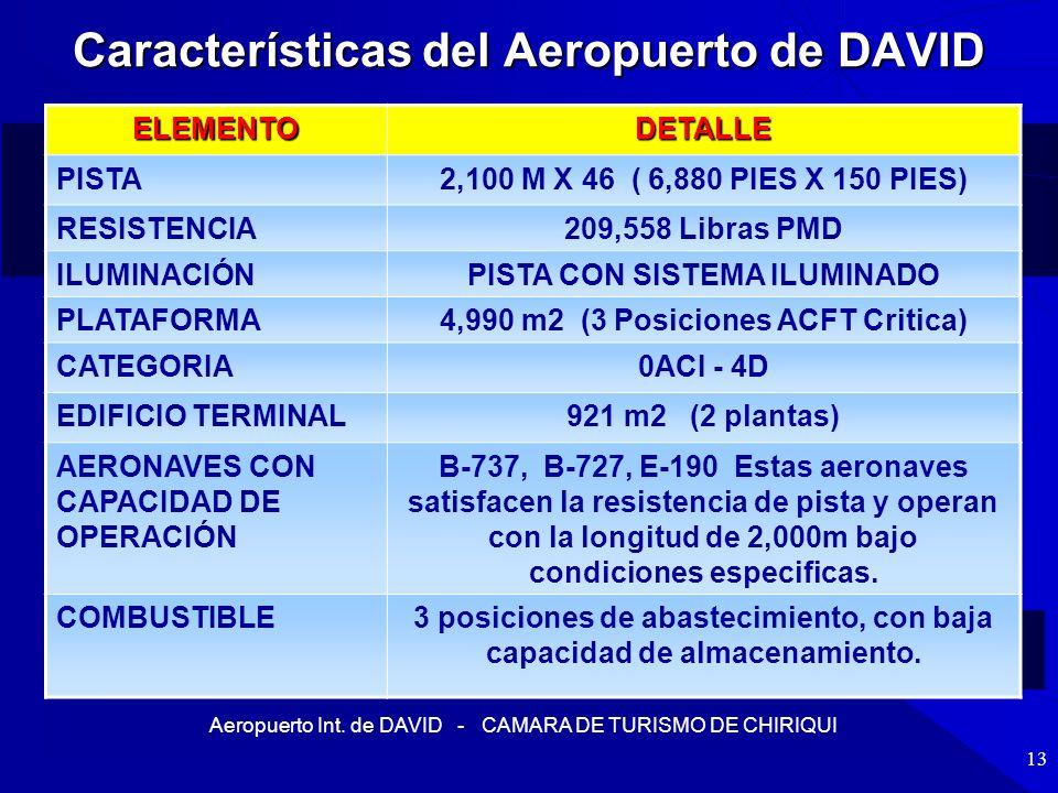 Aeropuerto Int. de DAVID - CAMARA DE TURISMO DE CHIRIQUI 13 Características del Aeropuerto de DAVID ELEMENTODETALLE PISTA2,100 M X 46 ( 6,880 PIES X 1