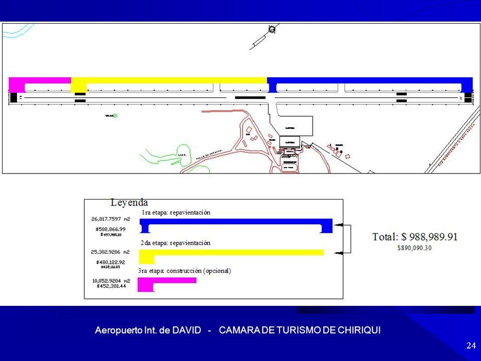Aeropuerto Int.de DAVID - CAMARA DE TURISMO DE CHIRIQUI 25 AUTORIDAD AERONÁUTICA CIVIL.