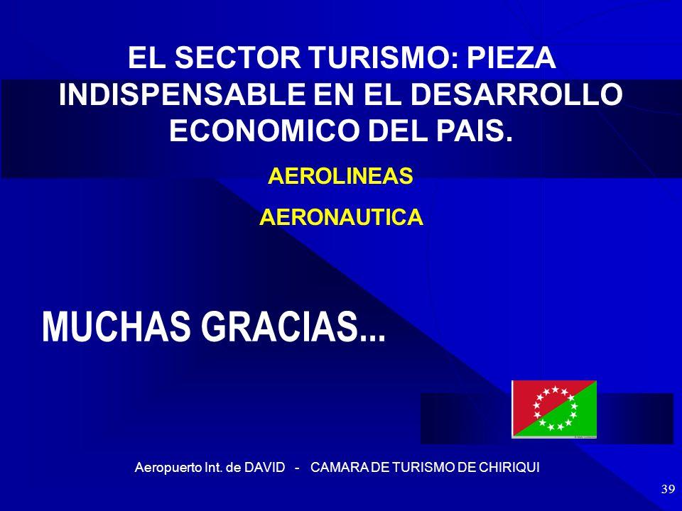 Aeropuerto Int. de DAVID - CAMARA DE TURISMO DE CHIRIQUI 39 MUCHAS GRACIAS... EL SECTOR TURISMO: PIEZA INDISPENSABLE EN EL DESARROLLO ECONOMICO DEL PA