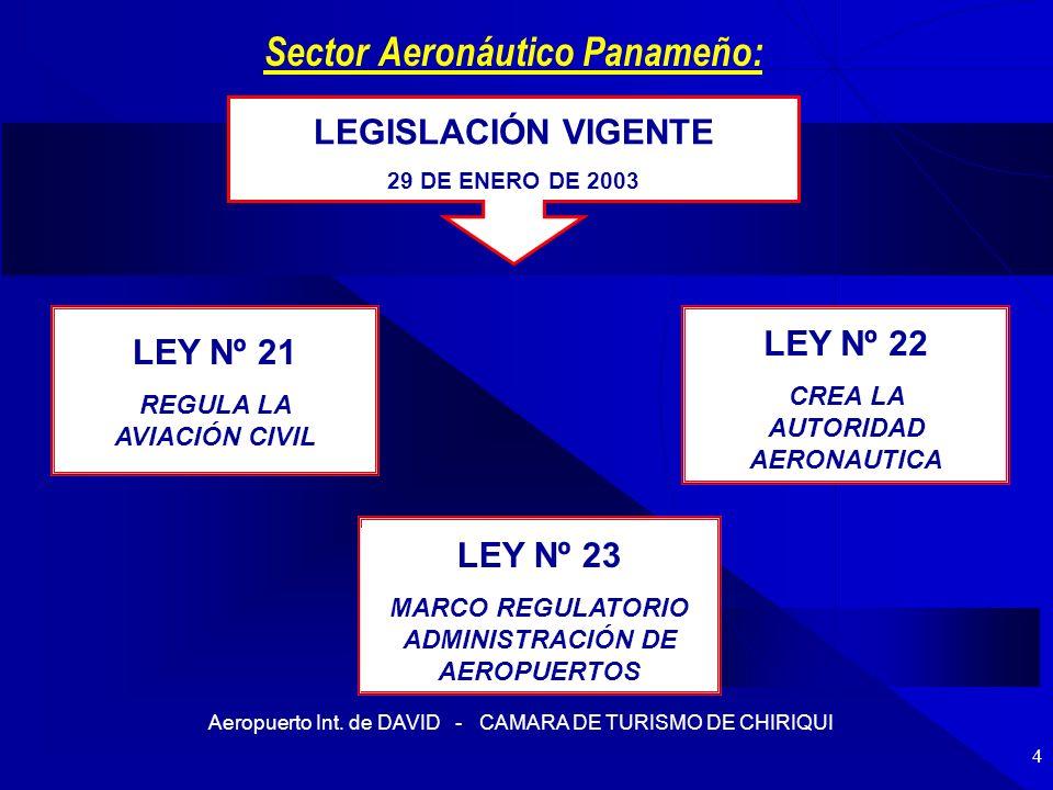 Aeropuerto Int. de DAVID - CAMARA DE TURISMO DE CHIRIQUI 4 Sector Aeronáutico Panameño: LEGISLACIÓN VIGENTE 29 DE ENERO DE 2003 LEY Nº 21 REGULA LA AV