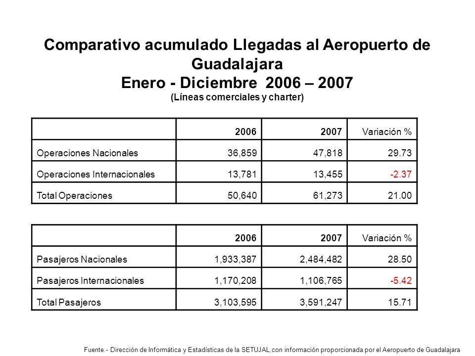 Comparativo acumulado Llegadas al Aeropuerto de Guadalajara Enero - Diciembre 2006 – 2007 (Líneas comerciales y charter) Fuente.- Dirección de Informática y Estadísticas de la SETUJAL,con información proporcionada por el Aeropuerto de Guadalajara 20062007 Variación % Operaciones Nacionales 36,859 47,81829.73 Operaciones Internacionales 13,781 13,455-2.37 Total Operaciones 50,640 61,27321.00 20062007 Variación % Pasajeros Nacionales 1,933,387 2,484,48228.50 Pasajeros Internacionales 1,170,208 1,106,765-5.42 Total Pasajeros 3,103,595 3,591,24715.71