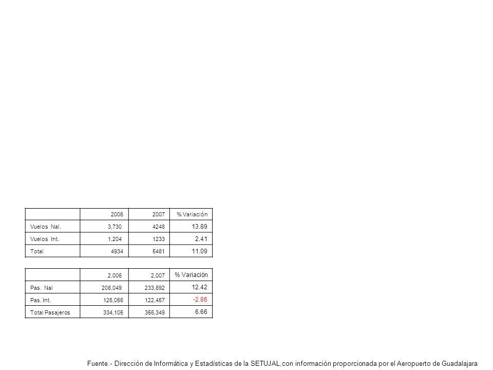 Fuente.- Dirección de Informática y Estadísticas de la SETUJAL,con información proporcionada por el Aeropuerto de Guadalajara 20062007% Variación Vuelos Nal.