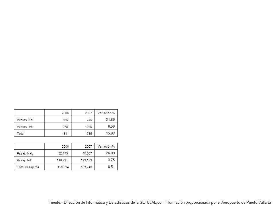 Fuente.- Dirección de Informática y Estadísticas de la SETUJAL,con información proporcionada por el Aeropuerto de Puerto Vallarta 20062007Variación % Vuelos Nal.