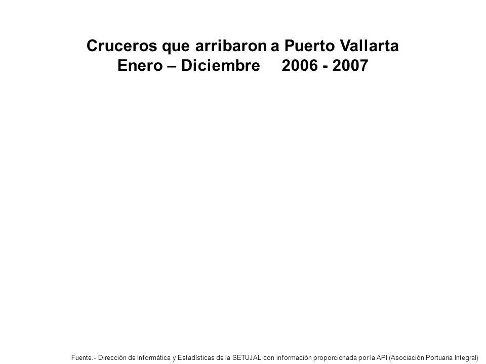 Cruceros que arribaron a Puerto Vallarta Enero – Diciembre 2006 - 2007 Fuente.- Dirección de Informática y Estadísticas de la SETUJAL,con información proporcionada por la API (Asociación Portuaria Integral)