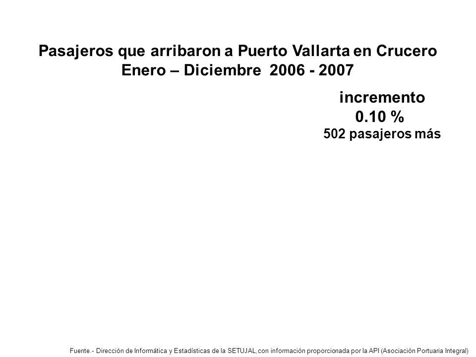 Pasajeros que arribaron a Puerto Vallarta en Crucero Enero – Diciembre 2006 - 2007 incremento 0.10 % 502 pasajeros más Fuente.- Dirección de Informática y Estadísticas de la SETUJAL,con información proporcionada por la API (Asociación Portuaria Integral)