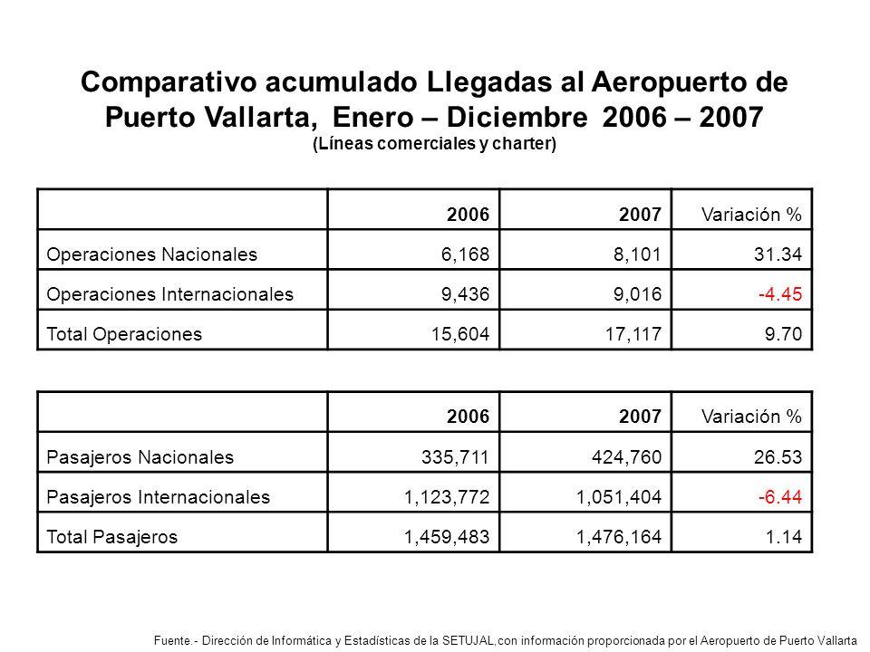 Comparativo acumulado Llegadas al Aeropuerto de Puerto Vallarta, Enero – Diciembre 2006 – 2007 (Líneas comerciales y charter) Fuente.- Dirección de Informática y Estadísticas de la SETUJAL,con información proporcionada por el Aeropuerto de Puerto Vallarta 20062007 Variación % Operaciones Nacionales 6,168 8,10131.34 Operaciones Internacionales 9,436 9,016-4.45 Total Operaciones 15,604 17,1179.70 20062007 Variación % Pasajeros Nacionales 335,711 424,76026.53 Pasajeros Internacionales 1,123,772 1,051,404-6.44 Total Pasajeros 1,459,483 1,476,1641.14