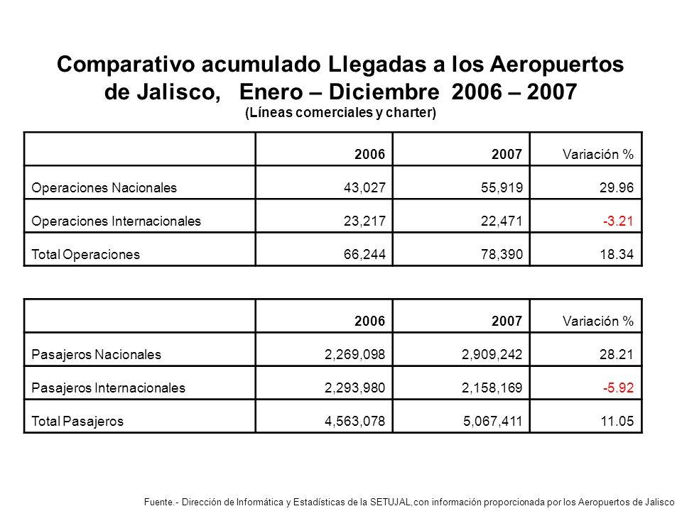 Comparativo acumulado Llegadas a los Aeropuertos de Jalisco, Enero – Diciembre 2006 – 2007 (Líneas comerciales y charter) Fuente.- Dirección de Informática y Estadísticas de la SETUJAL,con información proporcionada por los Aeropuertos de Jalisco 20062007 Variación % Operaciones Nacionales 43,027 55,91929.96 Operaciones Internacionales 23,217 22,471-3.21 Total Operaciones 66,244 78,39018.34 20062007 Variación % Pasajeros Nacionales2,269,0982,909,24228.21 Pasajeros Internacionales2,293,9802,158,169-5.92 Total Pasajeros 4,563,078 5,067,41111.05