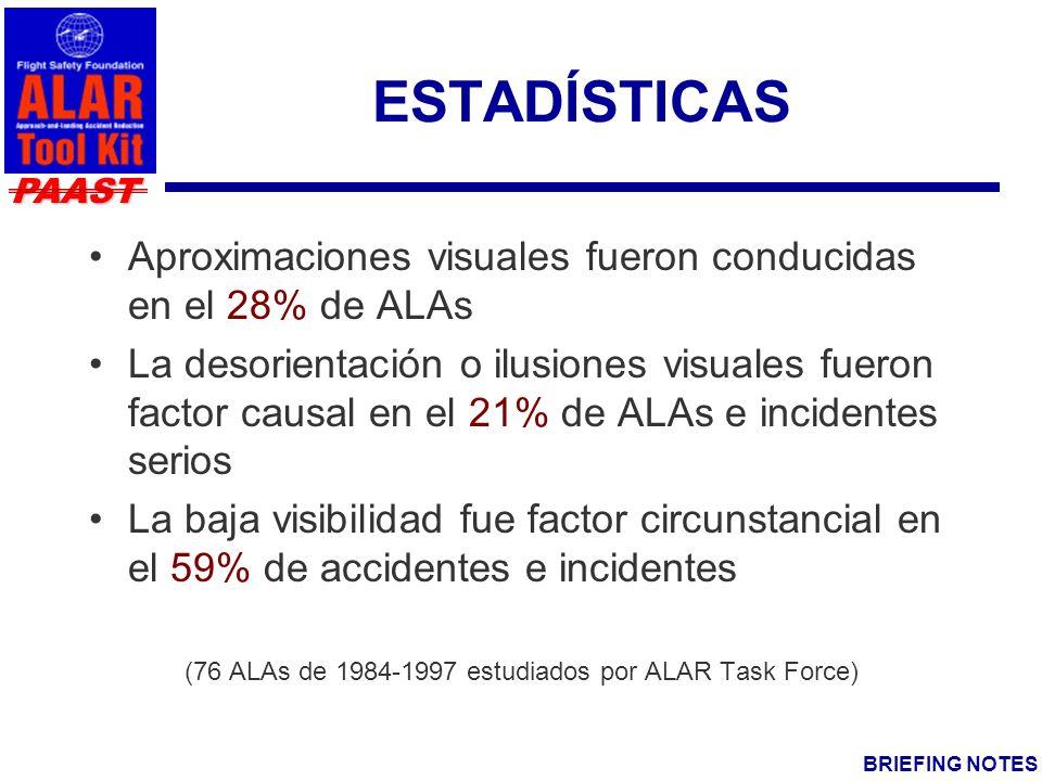 PAAST BRIEFING NOTES ESTADÍSTICAS Aproximaciones visuales fueron conducidas en el 28% de ALAs La desorientación o ilusiones visuales fueron factor causal en el 21% de ALAs e incidentes serios La baja visibilidad fue factor circunstancial en el 59% de accidentes e incidentes (76 ALAs de 1984-1997 estudiados por ALAR Task Force)