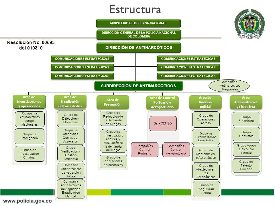 Estructura Grupo de Reducción de la Demanda de Drogas Grupo de Investigación, análisis, y evaluación de la demanda de drogas Grupo de Detección y Moni