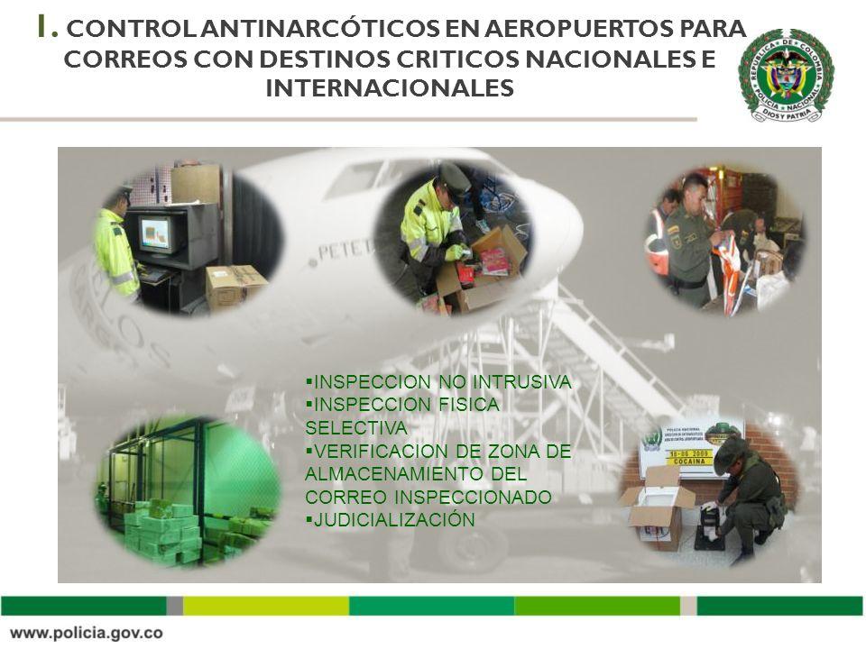 1. CONTROL ANTINARCÓTICOS EN AEROPUERTOS PARA CORREOS CON DESTINOS CRITICOS NACIONALES E INTERNACIONALES INSPECCION NO INTRUSIVA INSPECCION FISICA SEL