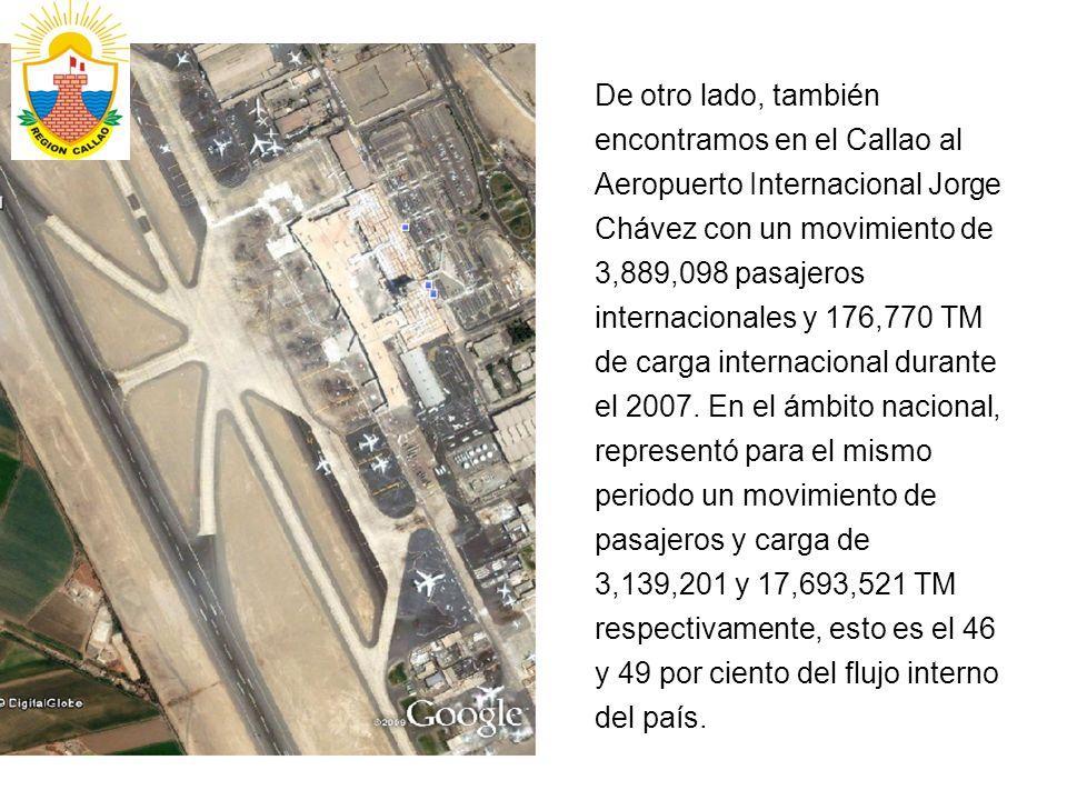 De otro lado, también encontramos en el Callao al Aeropuerto Internacional Jorge Chávez con un movimiento de 3,889,098 pasajeros internacionales y 176