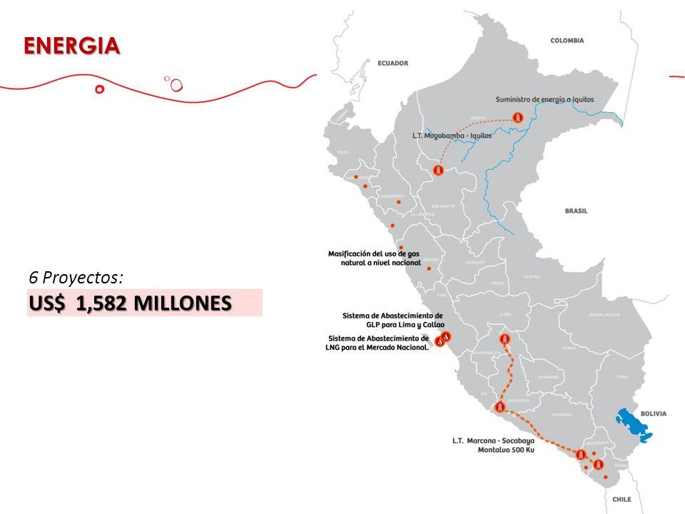 6 Proyectos: US$ 1,582 MILLONES ENERGIA