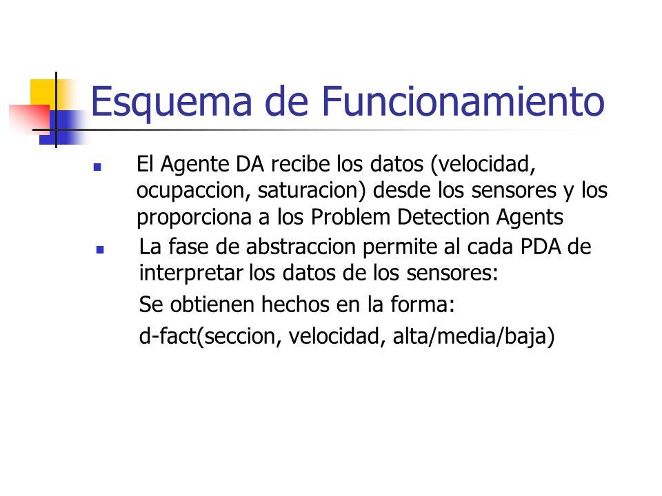 Esquema de Funcionamiento El Agente DA recibe los datos (velocidad, ocupaccion, saturacion) desde los sensores y los proporciona a los Problem Detection Agents La fase de abstraccion permite al cada PDA de interpretar los datos de los sensores: Se obtienen hechos en la forma: d-fact(seccion, velocidad, alta/media/baja)