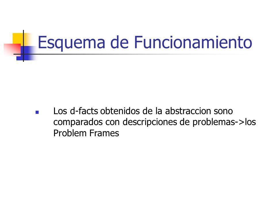 Esquema de Funcionamiento Los d-facts obtenidos de la abstraccion sono comparados con descripciones de problemas->los Problem Frames
