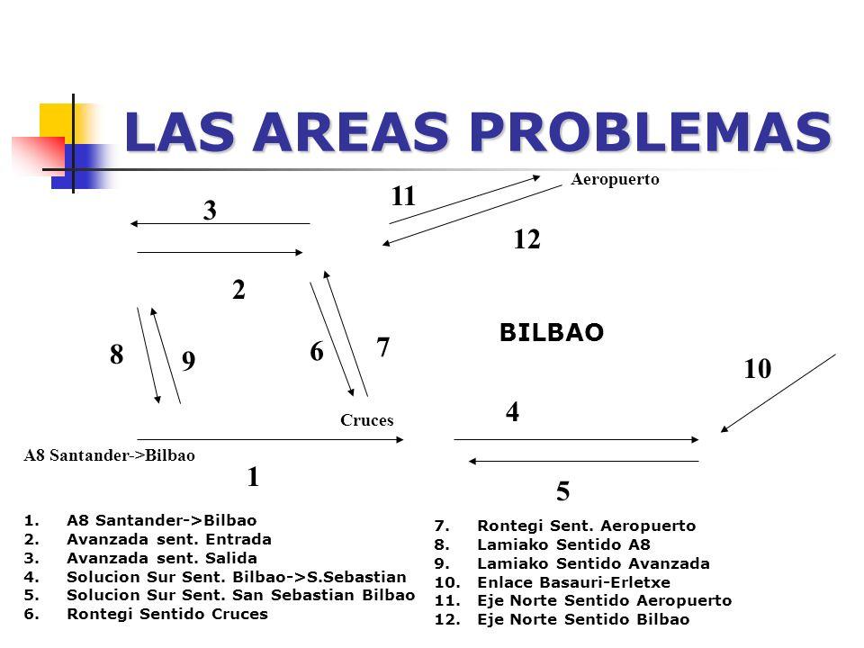 LAS AREAS PROBLEMAS BILBAO 6 7 2 12 8 1 Cruces A8 Santander->Bilbao 4 5 10 11 Aeropuerto 1.A8 Santander->Bilbao 2.Avanzada sent.