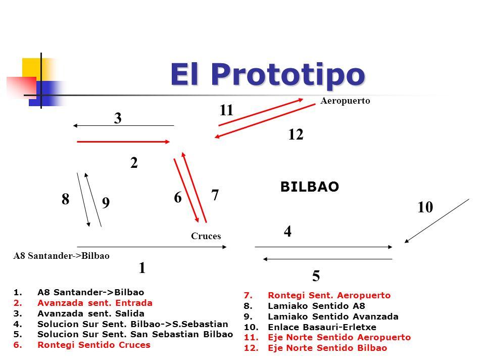 El Prototipo BILBAO 6 7 2 12 8 1 Cruces A8 Santander->Bilbao 4 5 10 11 Aeropuerto 1.A8 Santander->Bilbao 2.Avanzada sent.