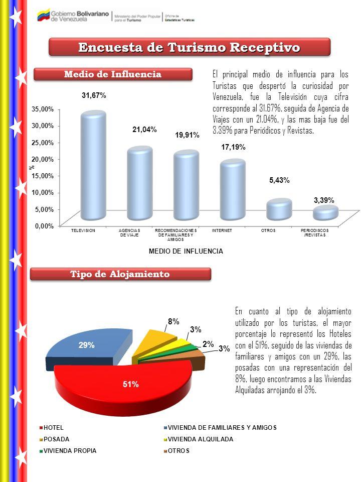 Encuesta de Turismo Receptivo Tipo de Alojamiento Medio de Influencia El principal medio de influencia para los Turistas que despertó la curiosidad por Venezuela, fue la Televisión cuya cifra corresponde al 31.67%, seguida de Agencia de Viajes con un 21.04%, y las mas baja fue del 3.39% para Periódicos y Revistas.